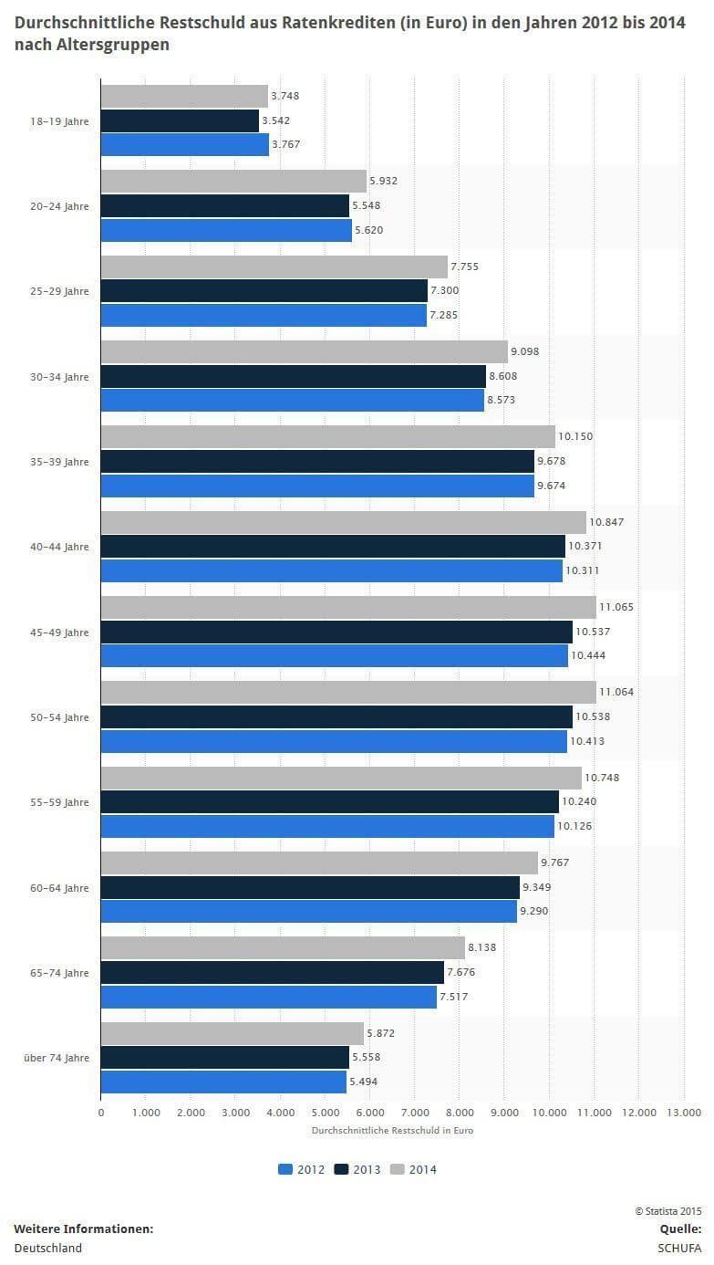 Statistiken zur aufgenommenen Krediten (Quelle: STATISTA / SCHUFA)