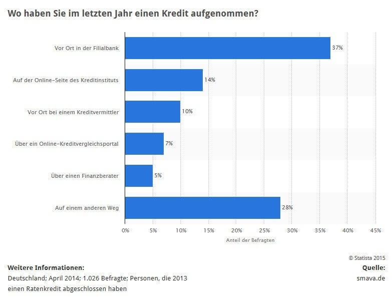 Statistik: Wo Verbraucher Kredit beantragen (Quelle: STATISTA / smava.de)